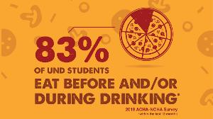 83% of UND students eat before and/or during drinking.