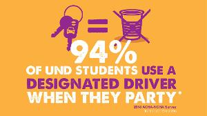 In the last 12 months, 94% of UND students use a designated driver when they party.