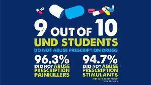 9 out of 10 UND students do not abuse prescription drugs. 96.3% did not abuse prescription painkillers and 94.7% did not abuse prescription stimulants.