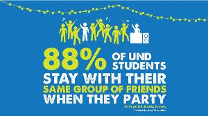 88% of UND students stay with their same group of friends when they party.