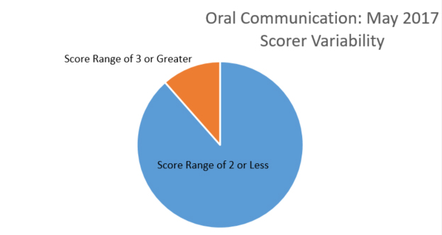oral comm pie chart