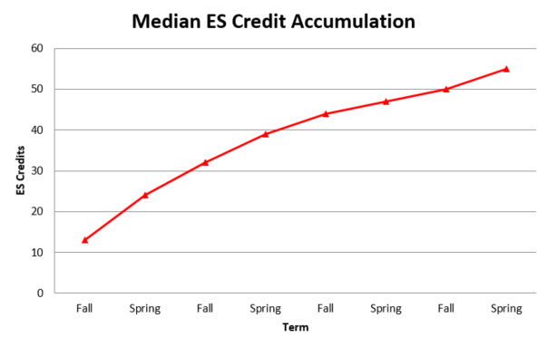 Median ES Credit Graph