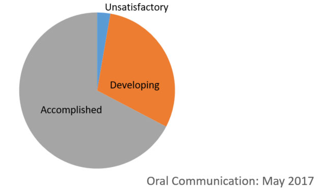 oral communication pie chart