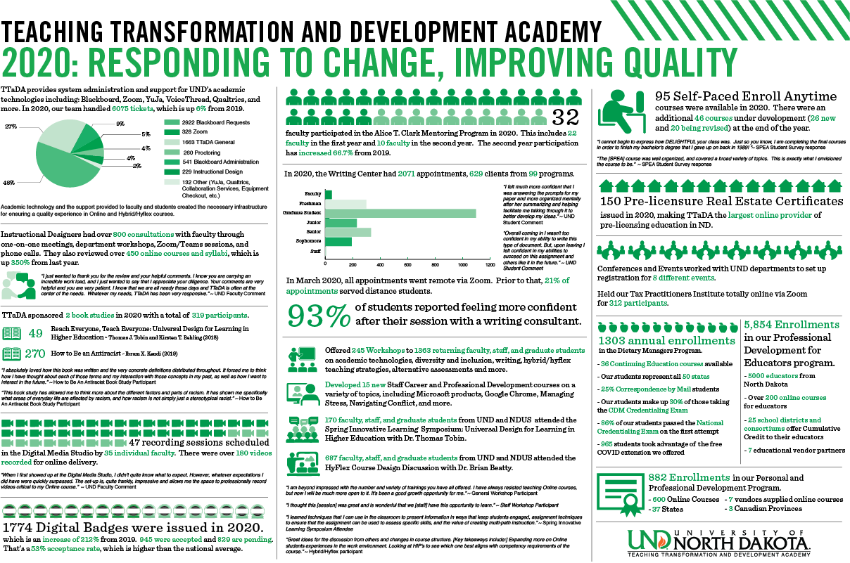 TTaDA 2020 Infographic: 2020: RESPONDING TO CHANGE, IMPROVING QUALITY